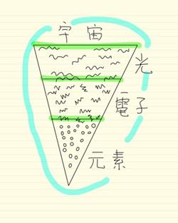 図2 電子,光,元素,そして宇宙