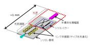富士通研,大容量光インターコネクトに向けた小型・低消費電力シリコンフォトニクス光源を開発