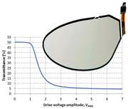 スマートアイウェア用途に適した液晶調光フィルター