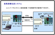 最長50 kmでもメタル線で信号が伝送できる超長距離伝送システム