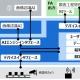 画像AIアプリケーションプラットフォーム Hitachi Visual Inspection Application (HVIA)