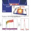シリコン上・超小型・超高速のカーボンナノチューブ発光素子