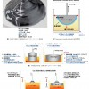 Noncontact Crucible(NOC)法による直径比の大きな大口径シリコンインゴット単結晶の成長技術と新しい展開分野