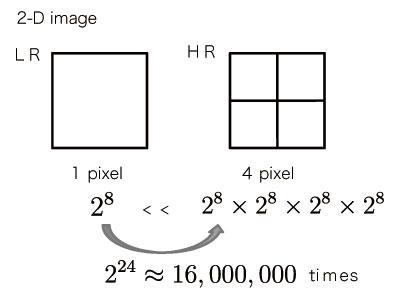 図6 フレーム内超解像で扱う問題