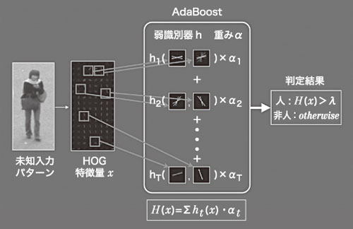 (b) Joint HOG特徴による人検出 図7 HOG特徴量とアダブーストを組み合わせる