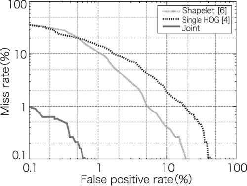 図8 人検出と車両検出におけるJoint HOGの効果。DET(Detection Error Tradeoff)による評価。