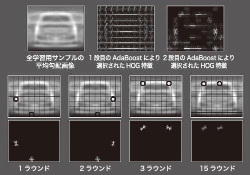図10 自動生成されたJoint HOG特徴(車両検出)