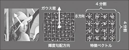 図3 SIFTによるオリエンテーションの検出と特徴量の記述