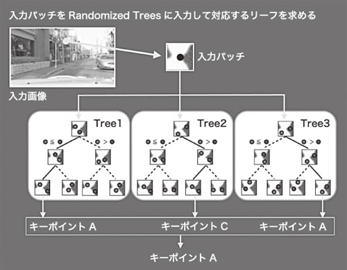 (a) Randomized Treesによる特徴点マッチング 図6 高速処理に向けたRandomized Trees手法
