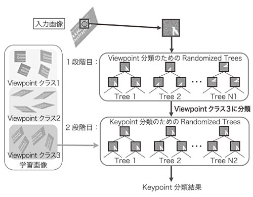 (b) 2段階のRandomized Treesを用いたキーポイントの分類 図6 高速処理に向けたRandomized Trees手法