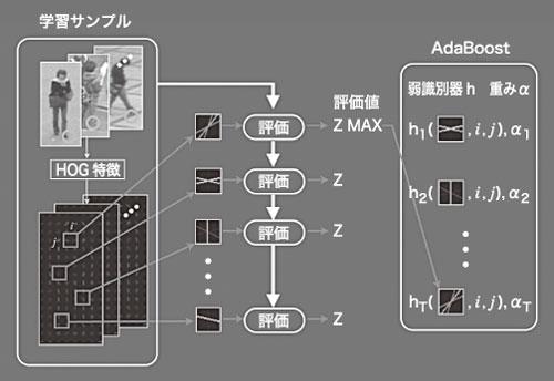 (a) HOG特徴による人検出 図7 HOG特徴量とアダブーストを組み合わせる
