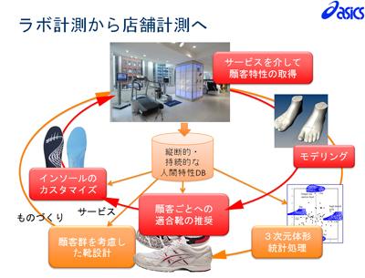 図5 ラボ計測から店舗計測へ(アシックスの例)