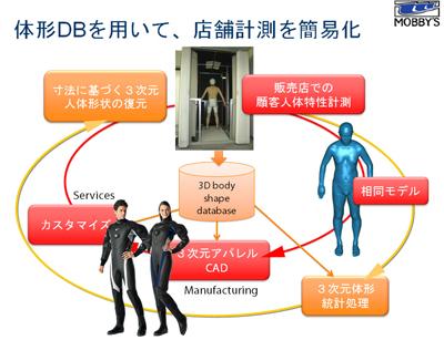 図6 体形データベースを用いて店舗計測を簡易化(モビーディックの例)