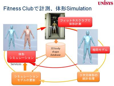 図7 フィットネスクラブで計測,体形シミュレーション(日本ユニシスの例)