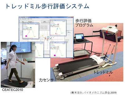 図11 トレッドミル歩行評価システム(青木ほか,バイオメカニズム学会 2009)