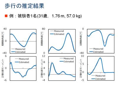 図12 歩行の推定結果(被験者:31歳,1.76m,57.0~)