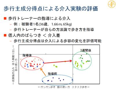図13 歩行主成分得点による介入実験の評価(被験者:36歳,1.66m,65kg)