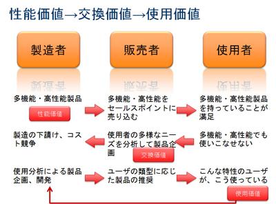 図14 性能価値→交換価値→使用価値