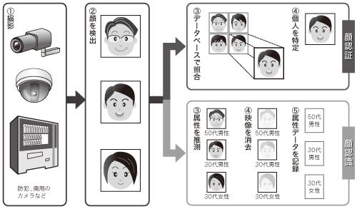 図1 顔認証・認識技術のデータフロー(イメージ)