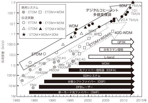 図1 1980~2013年における伝送容量の推移と,実用化された光部品およびシステム