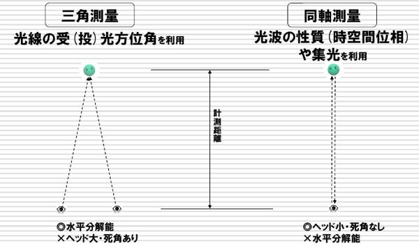 図2 三角測量と同軸測量