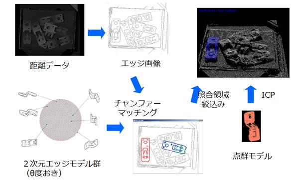 図2 物体の位置姿勢認識処理フロー