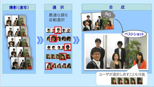 図1 集合写真編集技術「Morpho Group Photo」