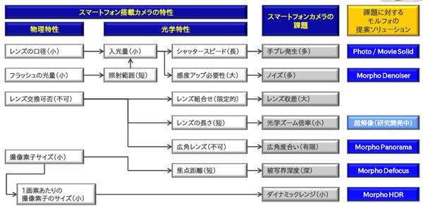 図2 スマートフォン搭載カメラの進化の方向性