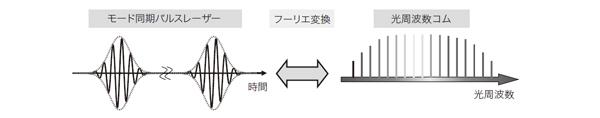 図1 モード同期パルスレーザーと光周波数コム