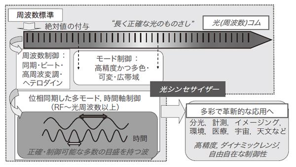 図2 光周波数コムとその応用