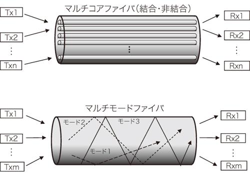 図1 空間分割多重の2つの形態