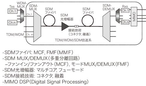 図2 SDMの主要な要素技術