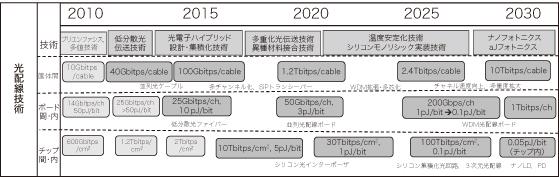 図1 光配線技術について期待される性能(速度・配線密度・消費電力)のロードマップ。本表は、光産業技術振興協会における光テクノロジーロードマップ策定活動の一環として2011年にとりまとめた情報処理フォトニクスのロードマップから抜粋したものである。