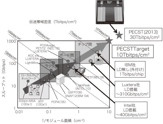 図2 光配線に関する世界の研究開発動向とベンチマーク。チップ間配線性能の目安である伝送帯域密度について30Tbitps/cm<sup><p class=