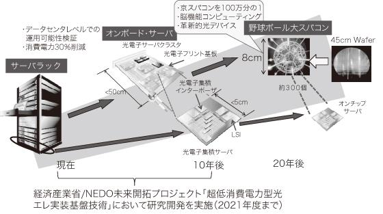 図4 シリコン光インターポーザの将来と野球ボール大スパコンへの夢
