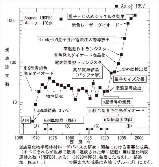 """図11986年の高品質GaN単結晶の創製(低温堆積バッファー層による)や1989年における""""p型伝導の発見""""をはじめとするブレークスルー以降,論文数が指数関数的に増大していることが分かる。同時期に,種々のデバイスが実現され,また量子効果など,多くの材料科学的重要な成果が得られている。"""