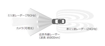 図1 種々の車載センサーを示す模式図1)