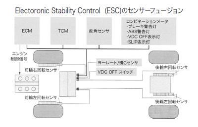 図2  走行安定性のために使われているセンサーフュージョンの模式図2)