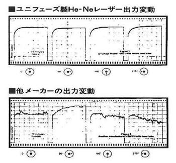 1988 年当時のHe-Ne 出力変動データ