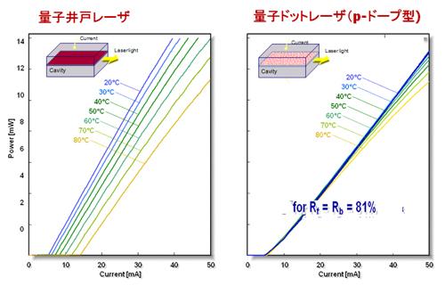 2002年に富士通研究所と共同で実現した量子ドットレーザにおける閾値電流の温度無依存