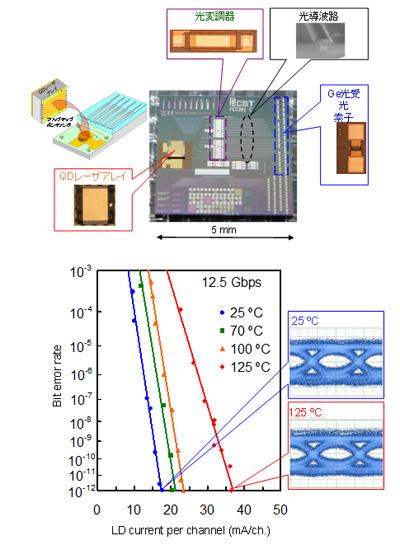 量子ドットレーザー搭載型シリコン光インターポーザにおける125℃までの無調整光速光伝送動作の実証(FIRSTのプロジェクトの成果)