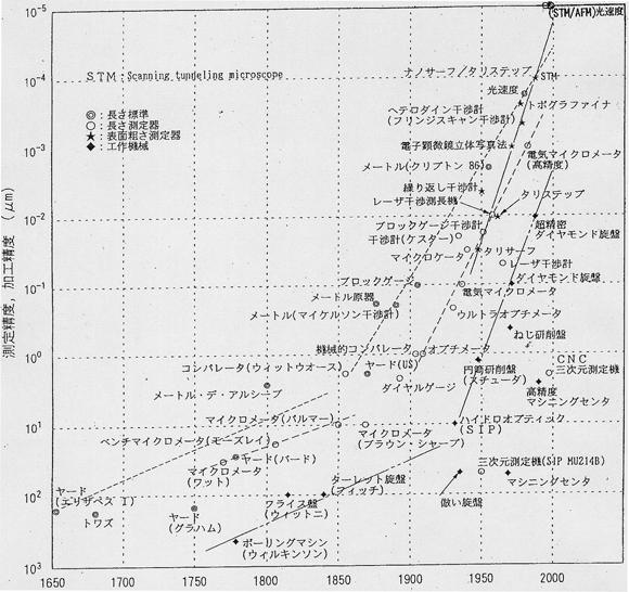 図1 精密測定と加工における精度の変遷(沢辺雅二氏のご厚意による)