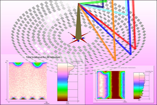 ソーラー発電塔:太陽の軌道に合わせ各々のへリオスタットミラーを傾け最も効率よい集光を実現(LightTools)