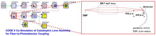 CODE VとのRSoftシステムツールの協調解析例反射屈折レンズを用いたファイバーからフォトディテクタへの結合