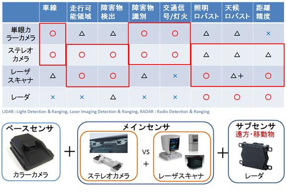 表1.自動運転に必要な外界センサ
