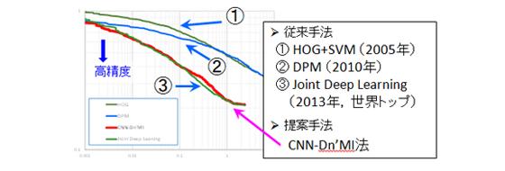図2.CNN-Dn'MIのCaltech Pedestrian Datasetでの比較例