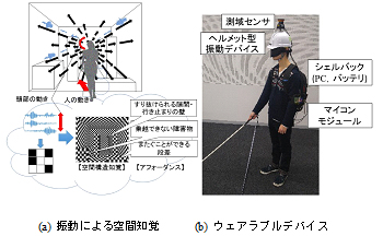 図1 視覚-振動モダリティ変換による視覚障がい者支援